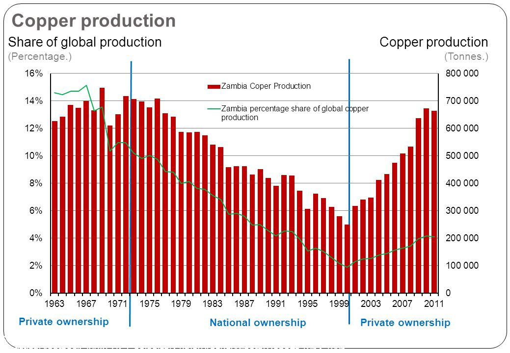The World Copper Factbook 2012 - The International Copper ...