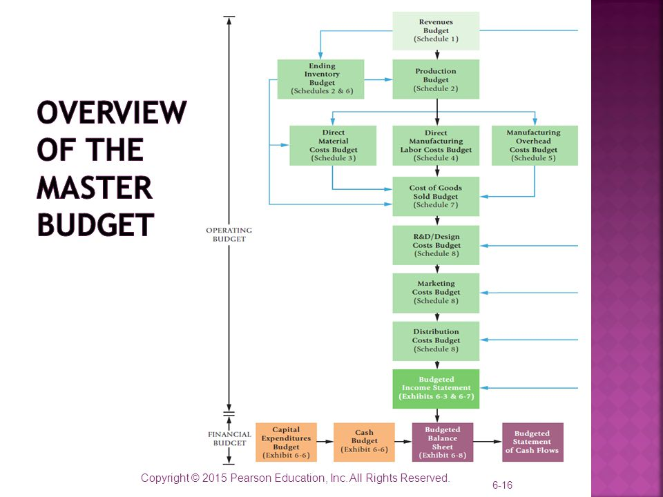 Master Budget and Responsibility Accounting - ppt video online download