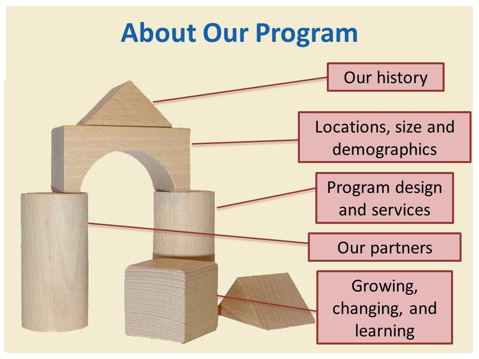Size Best Start Locations: Orientation To The Self-Assessment Process In Head Start