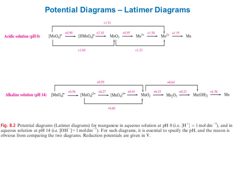 Reduction and oxidation ppt video online download 26 potential diagrams latimer diagrams ccuart Image collections