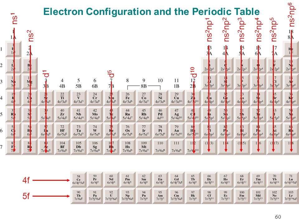 Atoms and the periodic table ppt video online download - Periodic table electron configuration ...