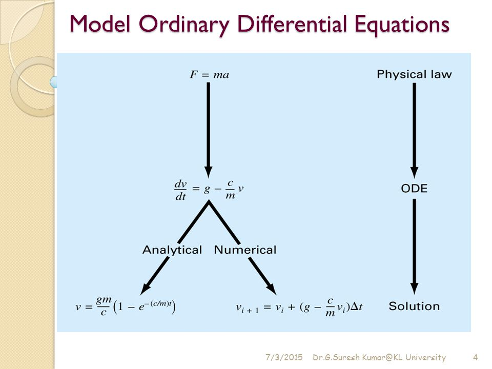 Model Ordinary Differential Equations