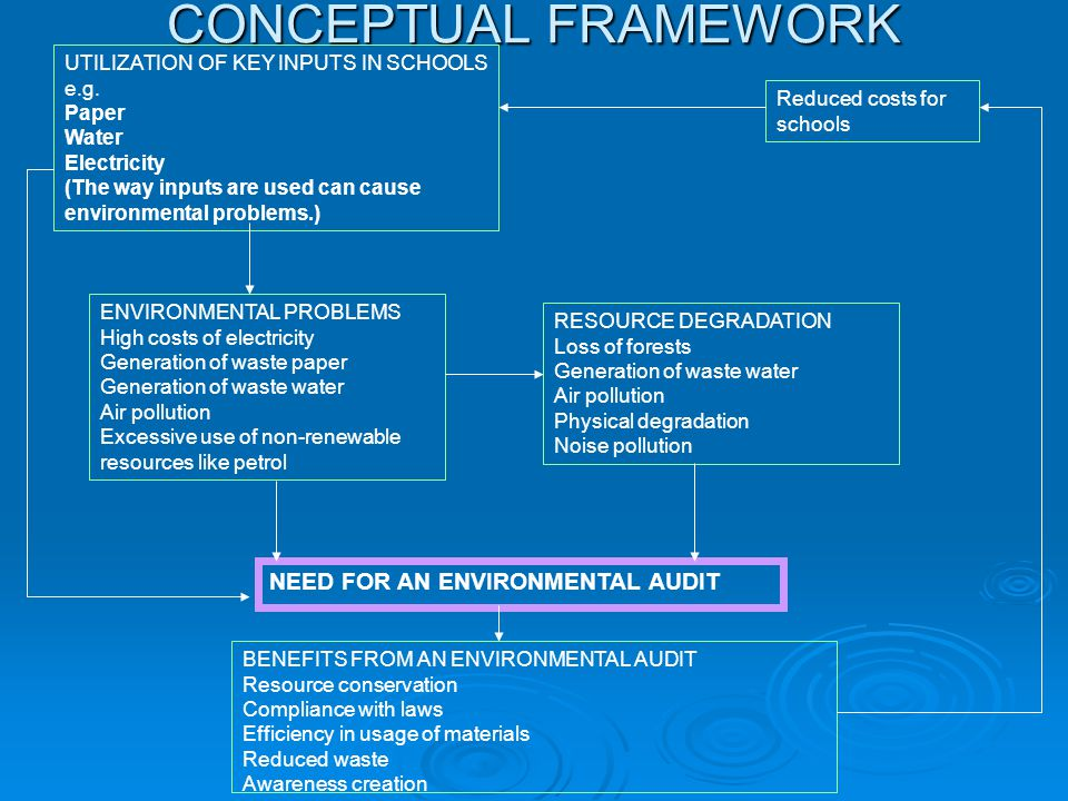 conceptual framework of water pollution Elements of the conceptual framework  dramatically, but backlogs  continue to create unsafe living conditions and environmental pollution.