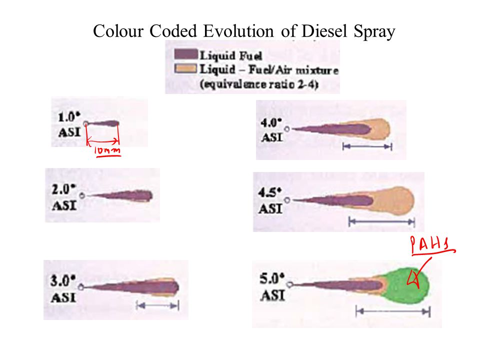 the eveloution of the deisel We studied the pm emission from a research ship diesel engine with  we  determined the characteristics and temporal evolution of the pm by.