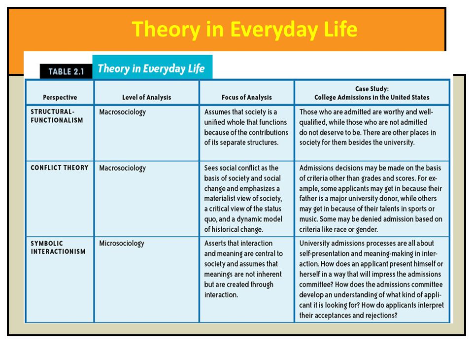 sociological perspective relating to everyday life The three sociological perspectives that this perspective allows sociologists to evaluate the meaning of symbols and details in everyday life and related.