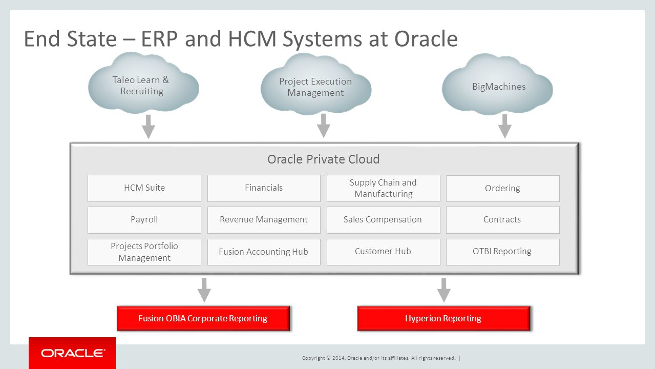 oracle fusion talent management implementation guide