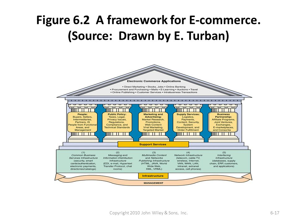 Figure 6.2 A framework for E-commerce. (Source: Drawn by E. Turban)