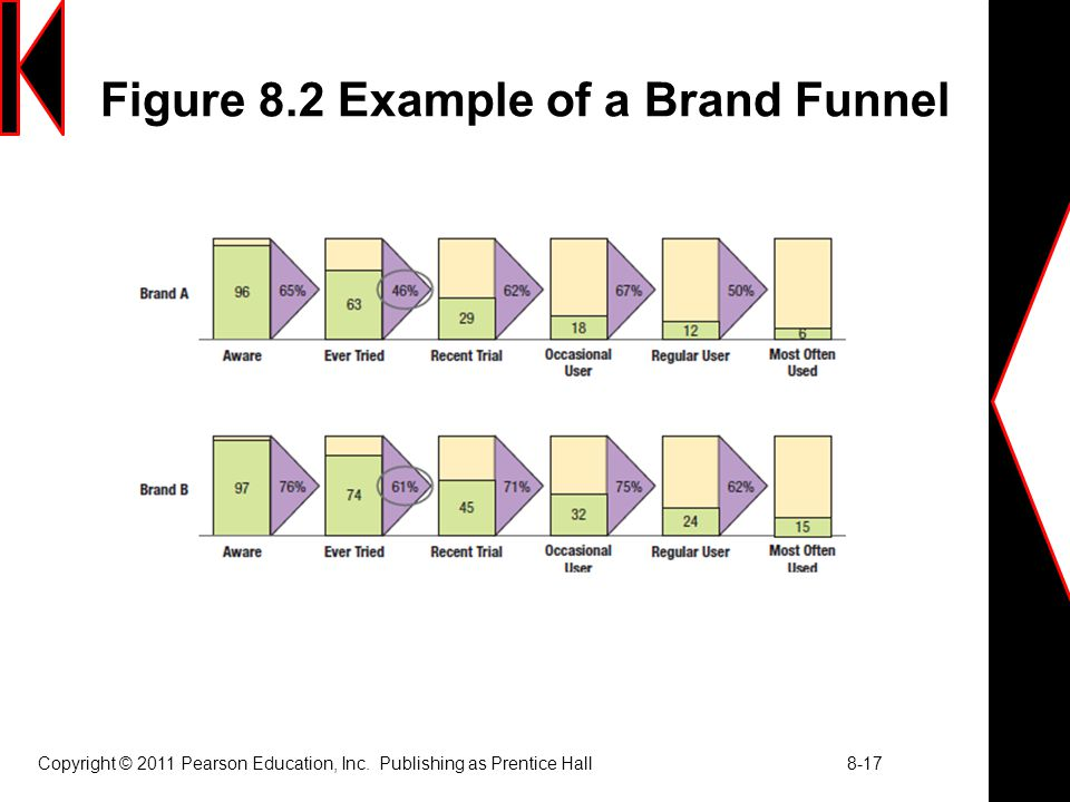 Figure 8.2 Example of a Brand Funnel