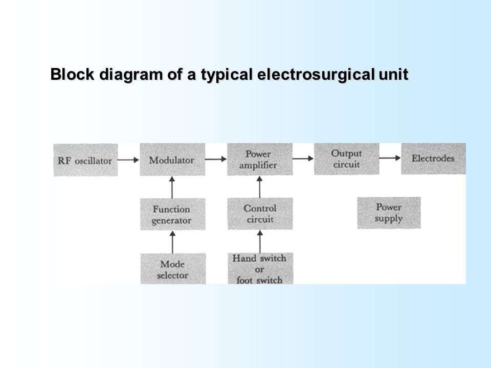 Electrosurgery and ablation ppt video online download 5 block diagram ccuart Images