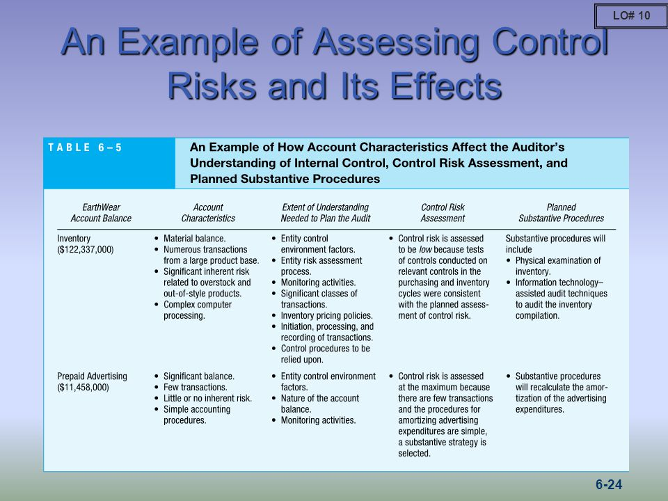An Example of Assessing Control Risks and Its Effects