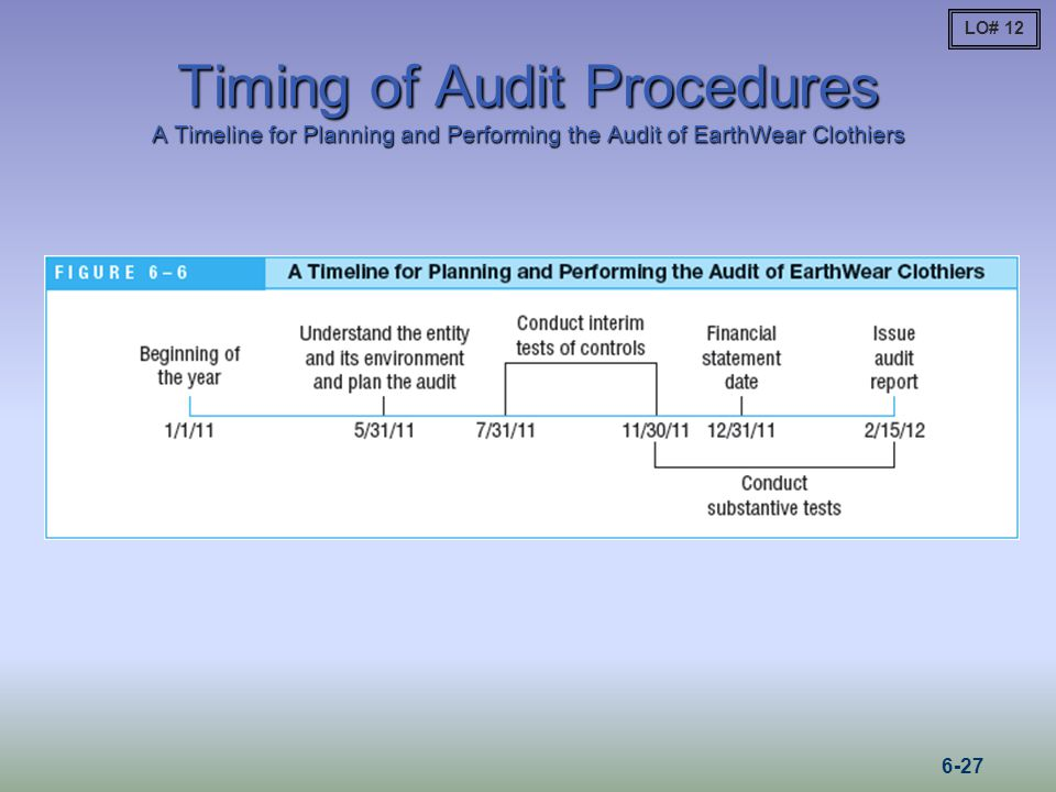 LO# 12 Timing of Audit Procedures A Timeline for Planning and Performing the Audit of EarthWear Clothiers.