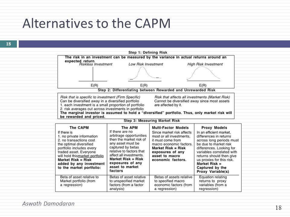 A Short Guide To CAPM® Certification