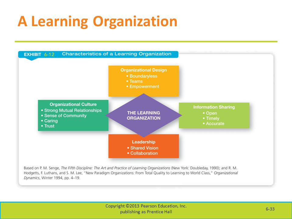 learning organizations In business management, a learning organization is a company that facilitates the learning of its members and continuously transforms itself the concept was coined through the work and.