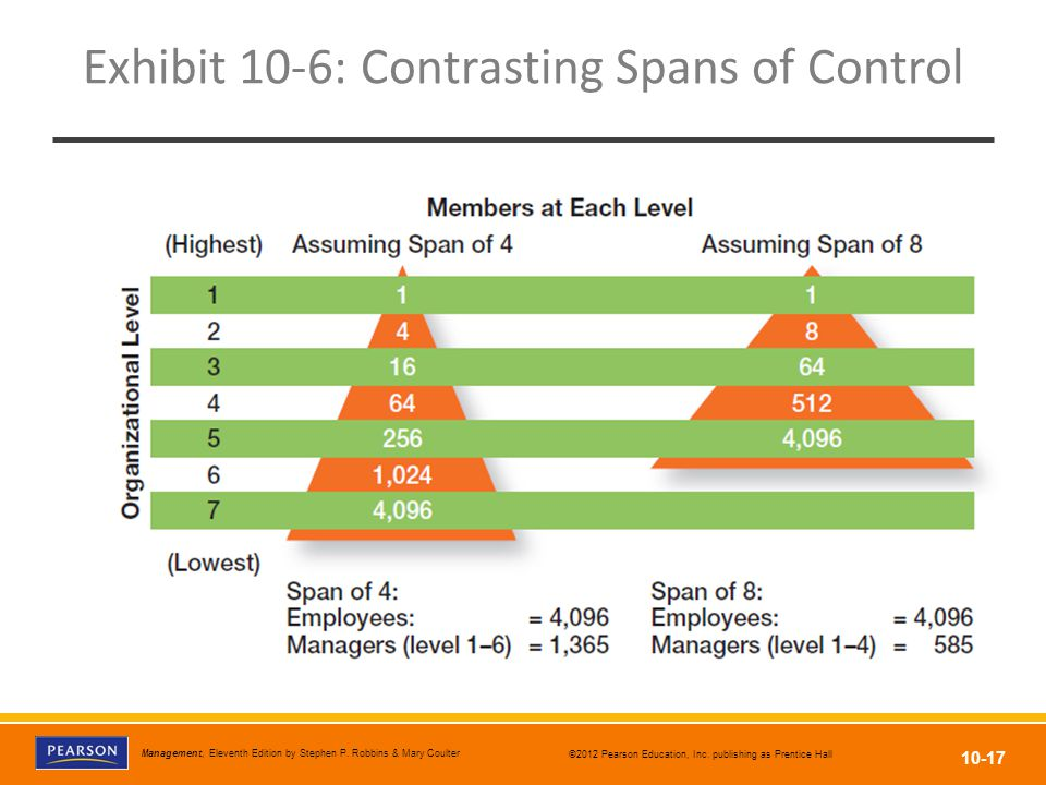 Exhibit 10-6: Contrasting Spans of Control