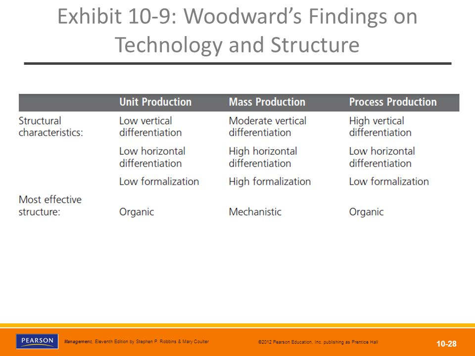 Exhibit 10-9: Woodward's Findings on Technology and Structure