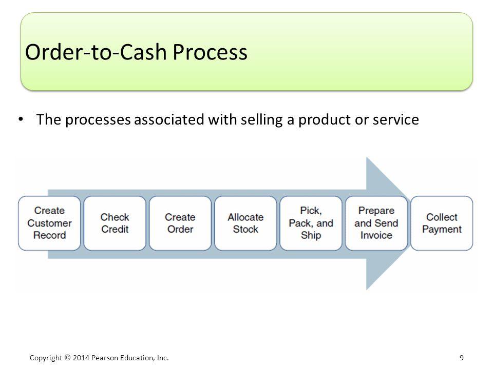 Chapter 7 Enhancing Business Processes Using Enterprise