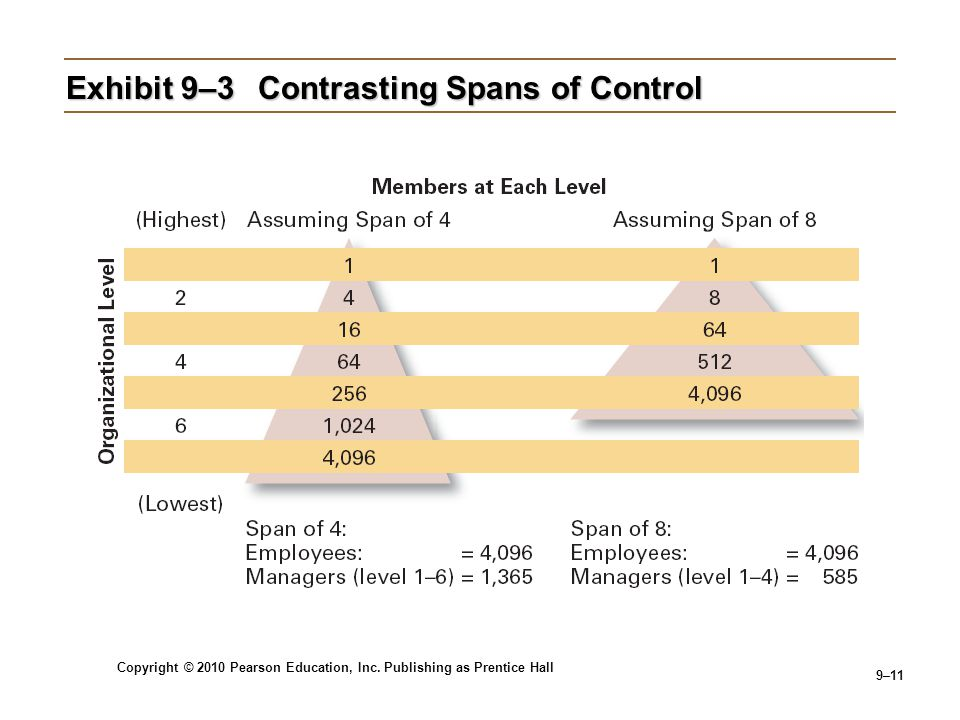 Exhibit 9–3 Contrasting Spans of Control