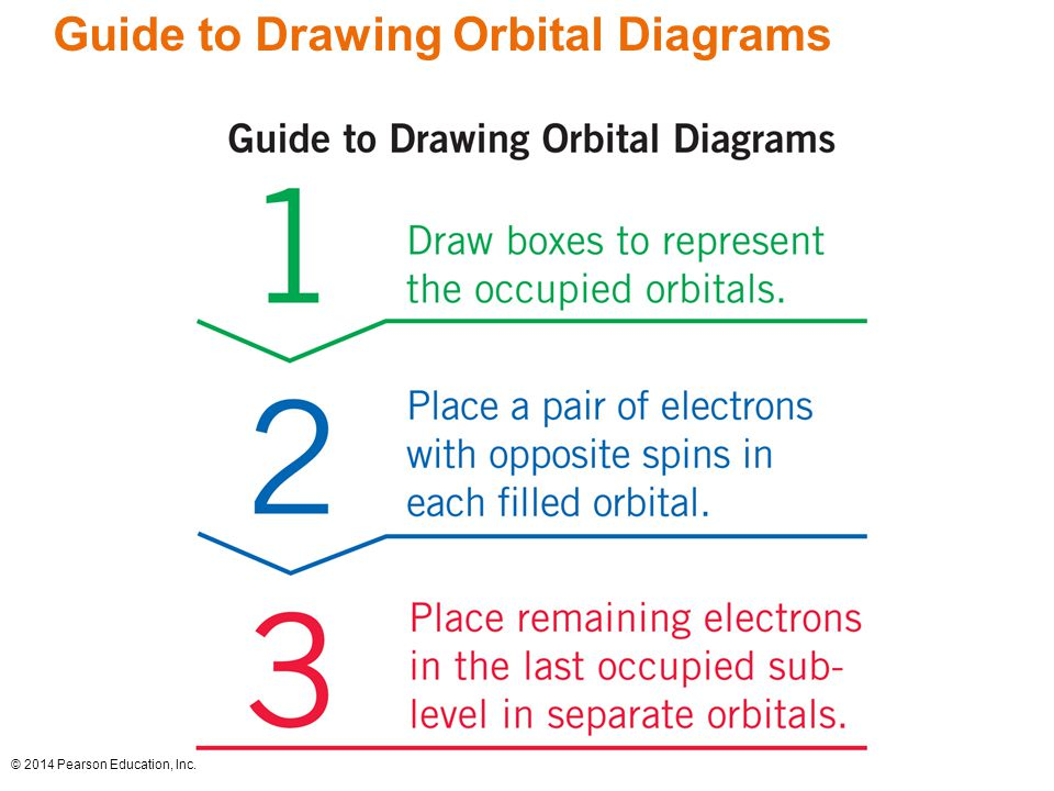 how to draw orbital diagrams