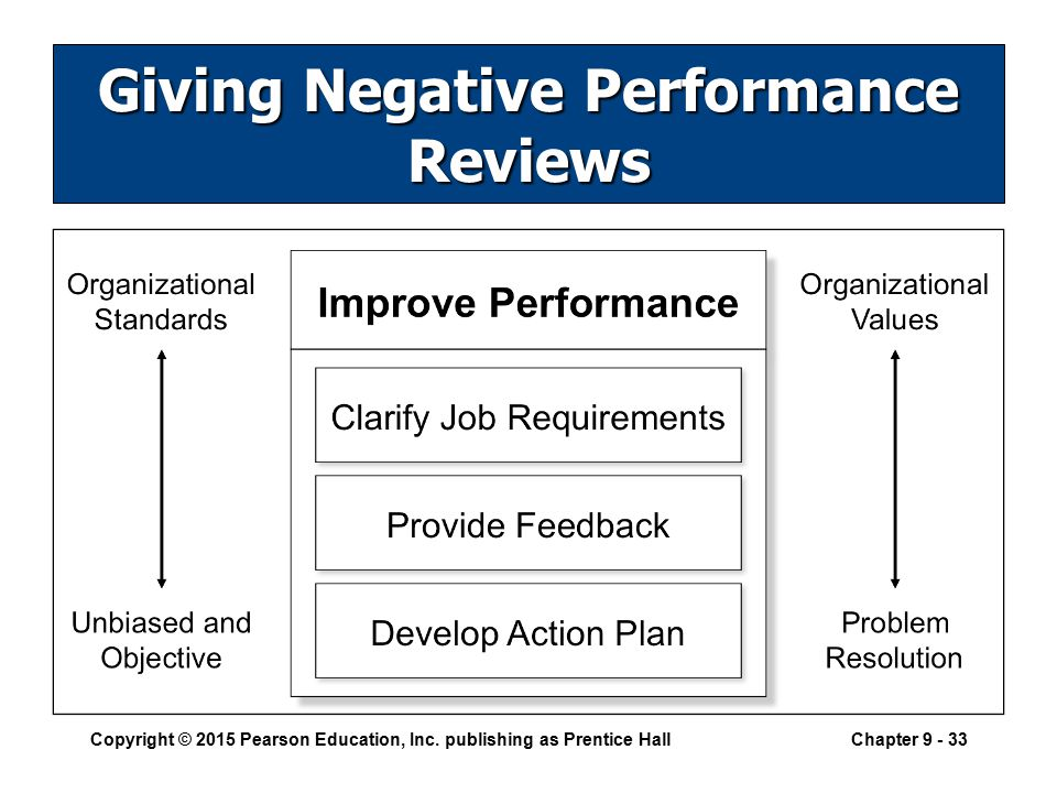 Review your business performance