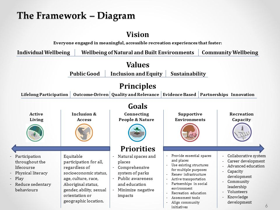The Framework – Diagram