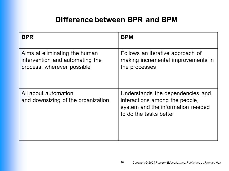 Difference Between Foyer And Hallway : Organizational change and business process re engineering