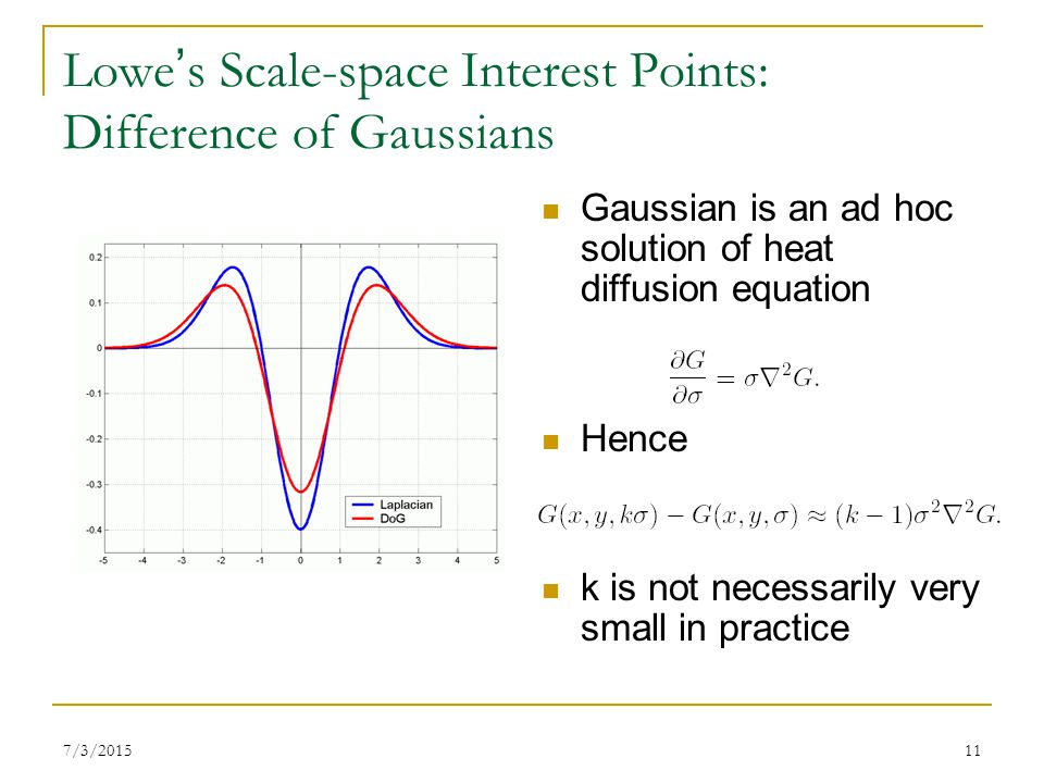 Lowe's Scale-space Interest Points: Difference of Gaussians