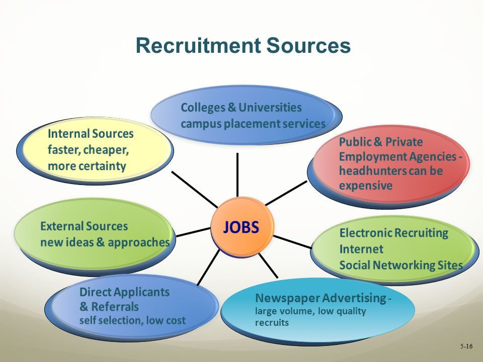 Recruitment Sources JOBS Colleges & Universities