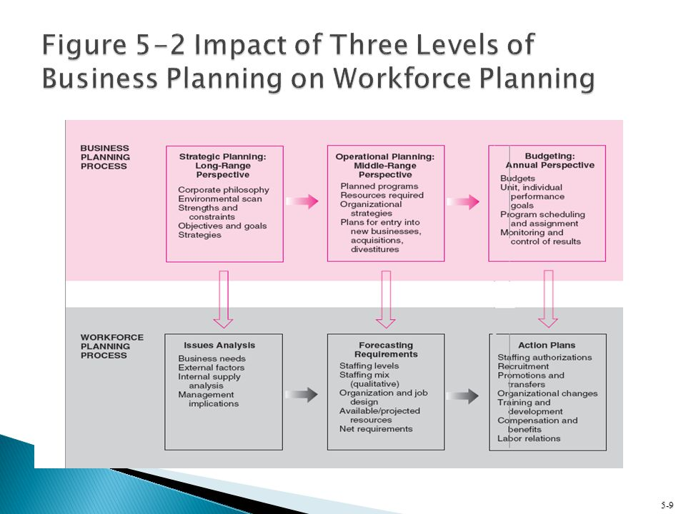 Figure 5-2 Impact of Three Levels of Business Planning on Workforce Planning