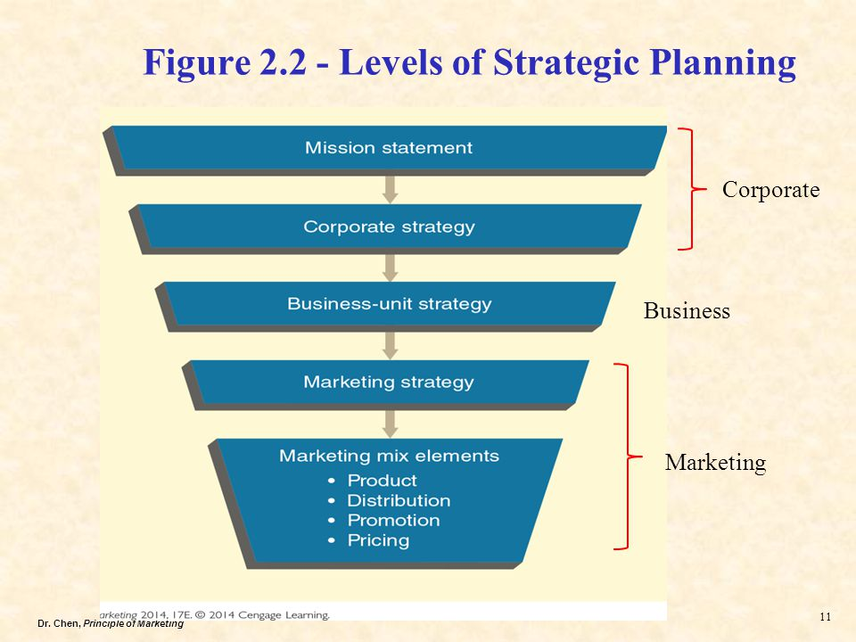 levels and functions of strategic planning Strategic planning  employees who feel invested in the organizational change are more likely to stay motivated and have higher levels of productivity continued engagement.