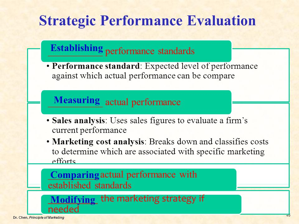 Evaluation of strategic marketing models in