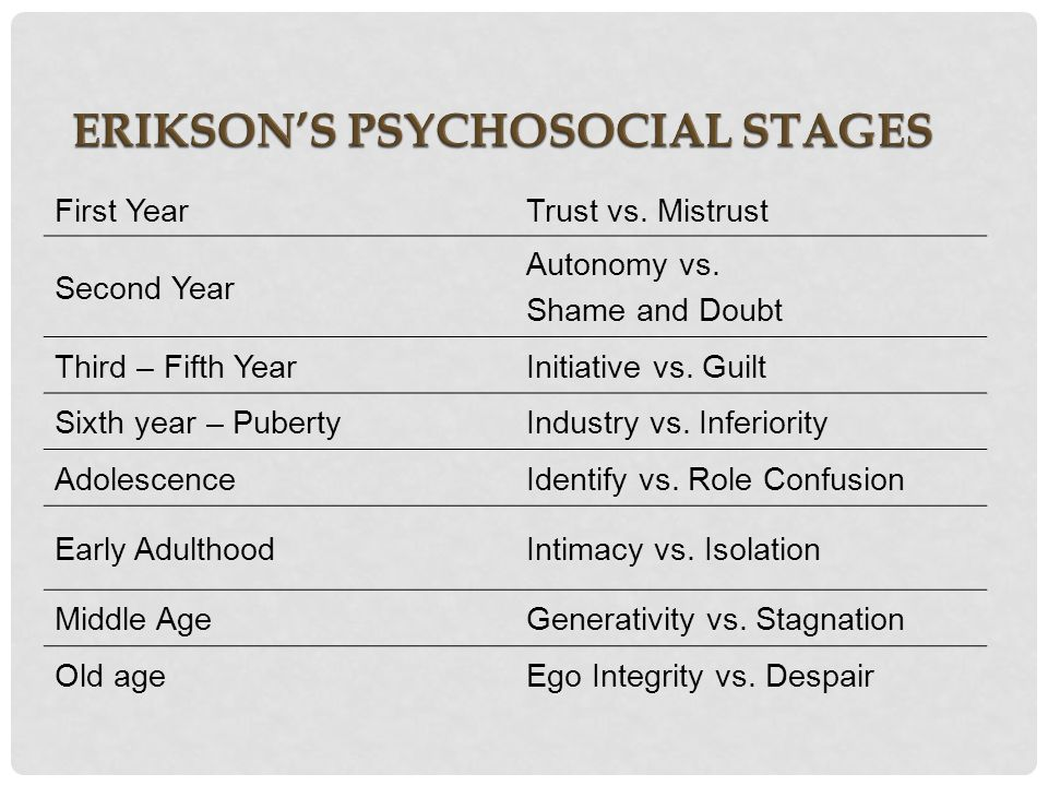 erikson s fifth stage of psychosocial development Summarizing erikson's stages of psychosocial development stage basic  conflict  children need to develop a sense of personal control over physical  skills.