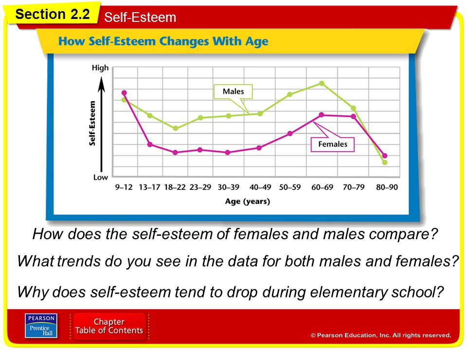 How does the self-esteem of females and males compare