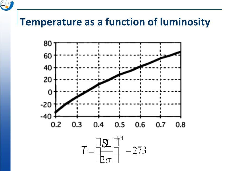 Temperature as a function of luminosity