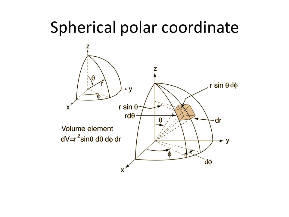 Spherical polar coordinate
