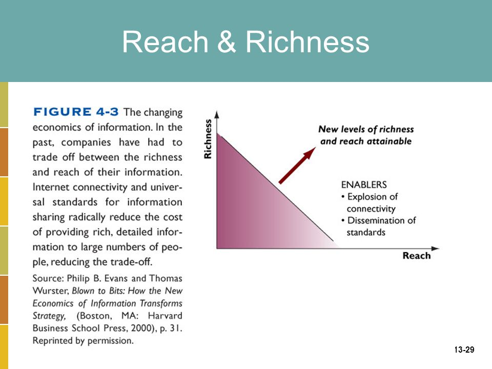 Reach & Richness
