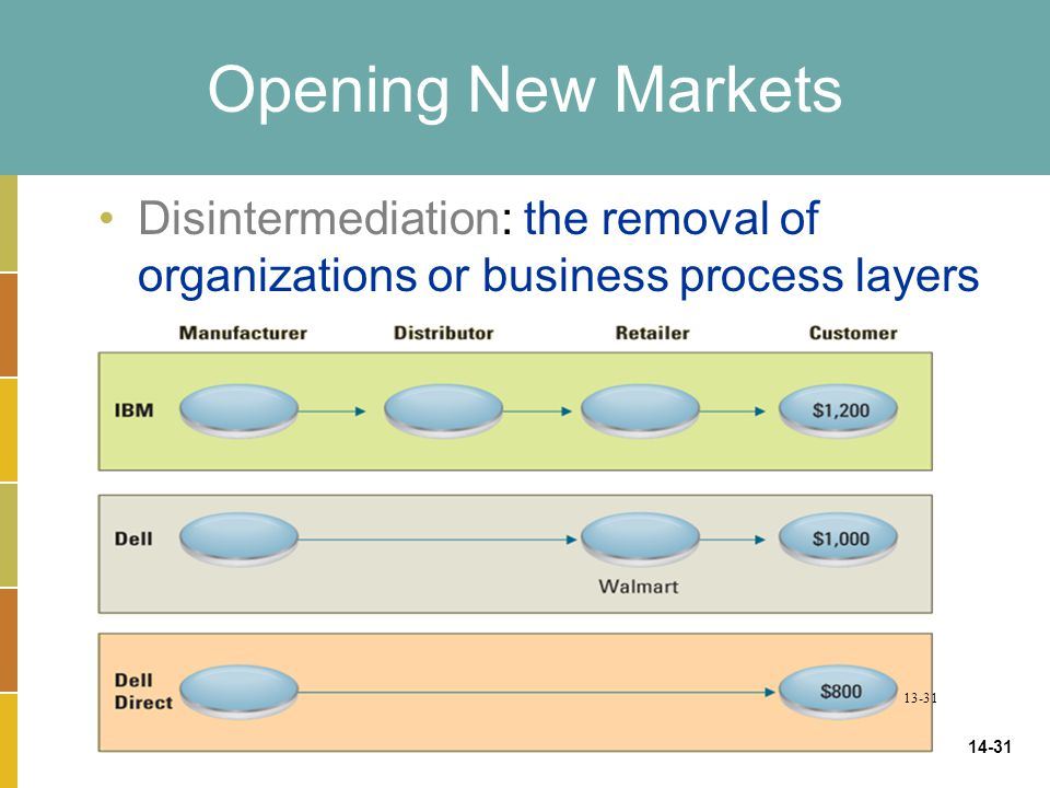 Opening New Markets Disintermediation: the removal of organizations or business process layers.