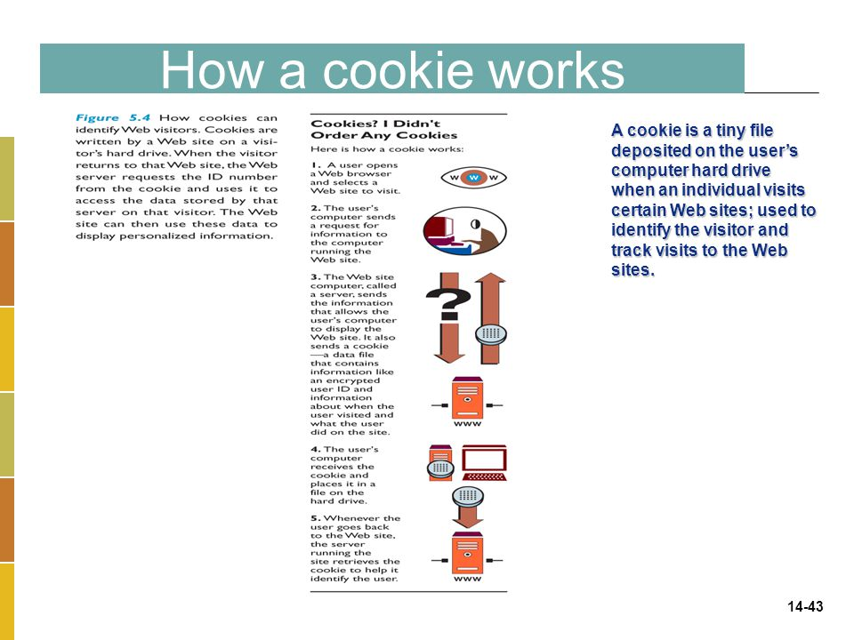 How a cookie works