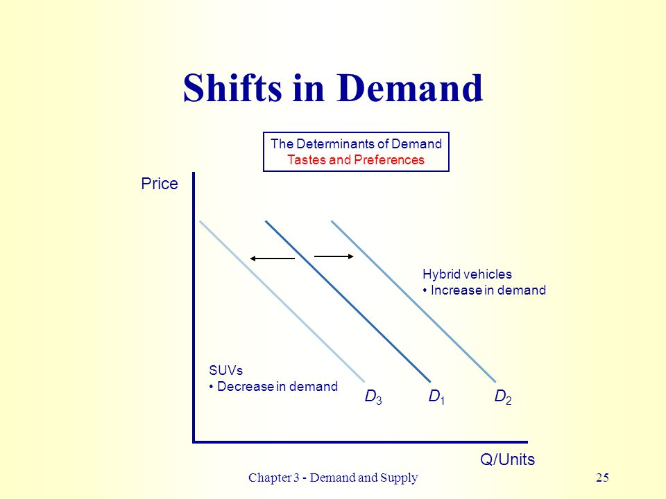 chapter 3 supply and demand The determination of price and quantity the logic of the model of demand and supply is simple the demand curve shows the quantities of a particular good or service that buyers will be willing and able to purchase at each price during a specified period.