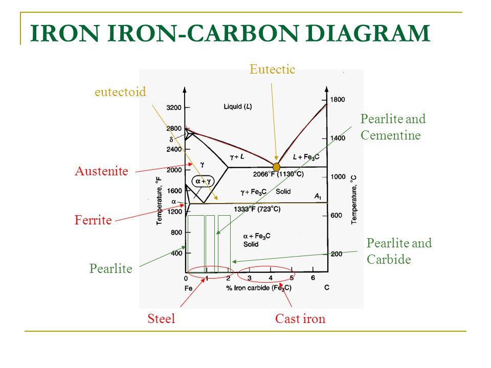 Iron iron carbon diagram ppt video online download iron iron carbon diagram ccuart Images