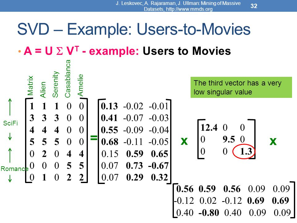 DATA MINING LECTURE 7 Dimensionality Reduction PCA – SVD - ppt video ...