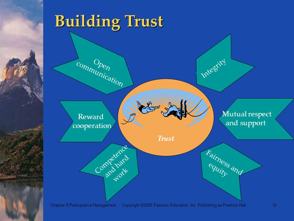 Building Trust communication Open Integrity Reward Mutual respect