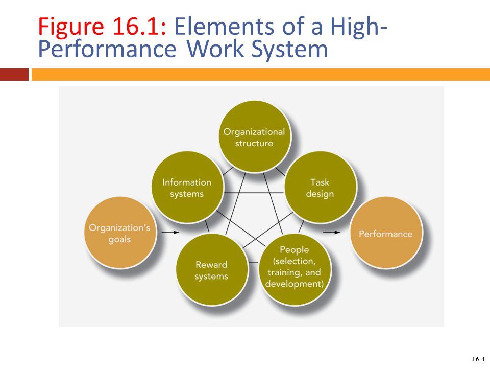 elements of high performance Doi: 101002/adfm200701269 high-performance organic transistor memory elements with steep flanks of hysteresis by weiping wu, hongliang zhang, ying wang, shanghui ye, yunlong guo, chongan di, gui yu, daoben zhu.