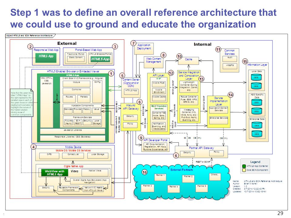 Brian mitchell ph d enterprise ppt download for Anarchitecture definition