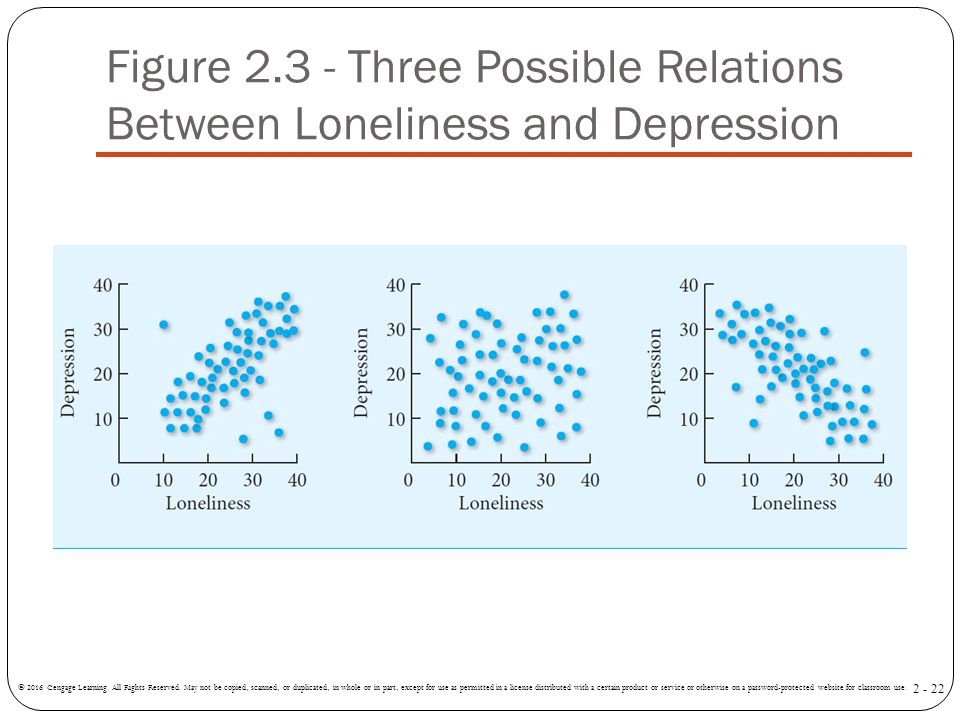 Figure Three Possible Relations Between Loneliness and Depression