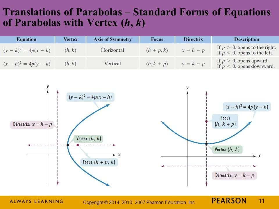 Translations of Parabolas – Standard Forms of Equations of Parabolas with Vertex (h, k)