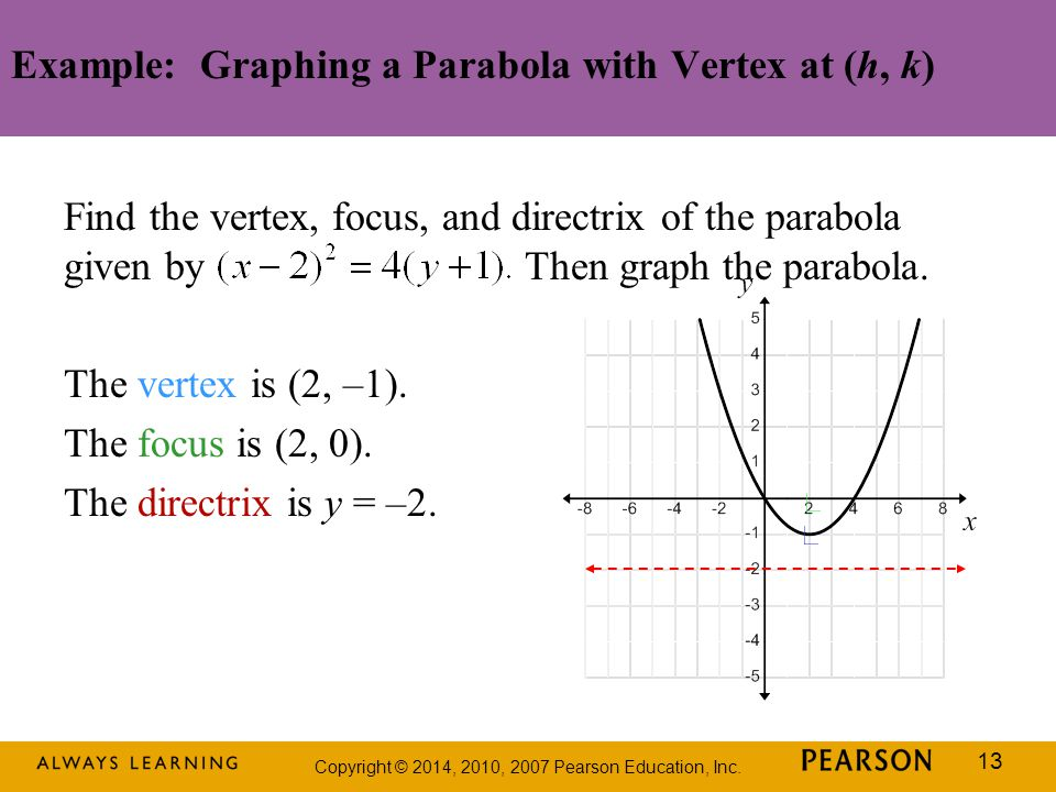 Example: Graphing a Parabola with Vertex at (h, k)
