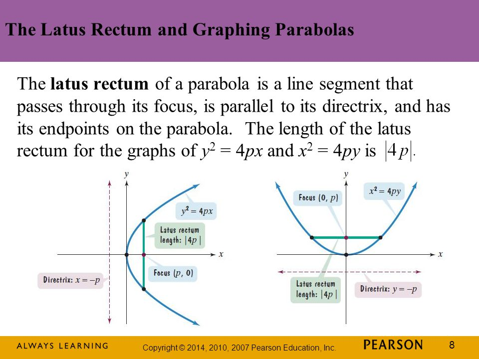 The Latus Rectum and Graphing Parabolas