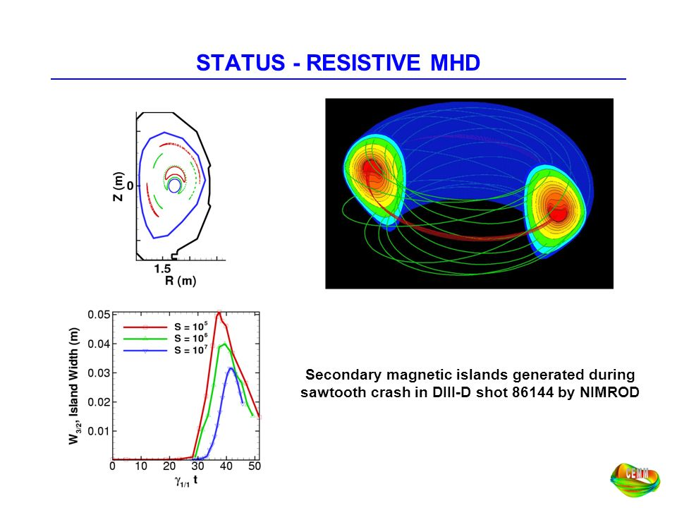 STATUS - RESISTIVE MHD Secondary magnetic islands generated during
