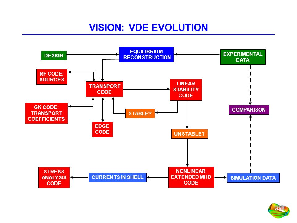 VISION: VDE EVOLUTION EQUILIBRIUM RECONSTRUCTION EXPERIMENTAL DESIGN