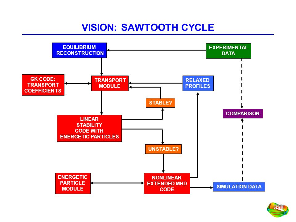 VISION: SAWTOOTH CYCLE
